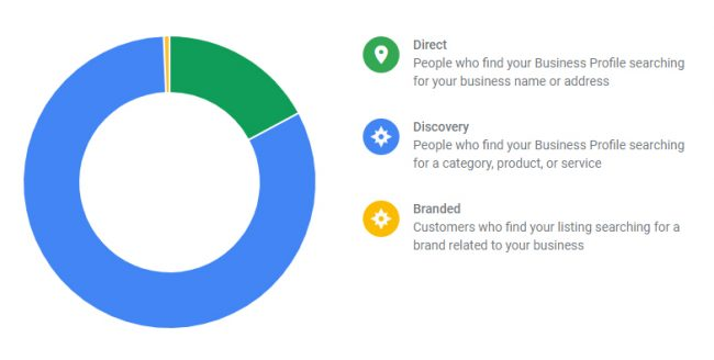 Google My Business Statistics Graph - Direct, Discovery, Branded